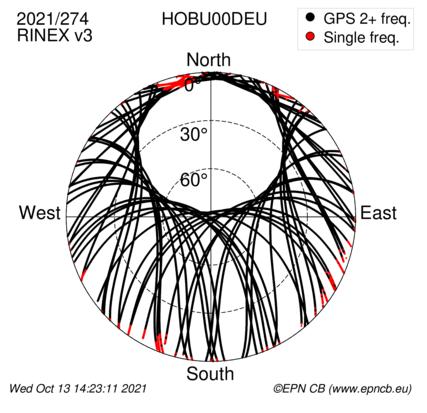 Azimuth / Elevation (polar plot)