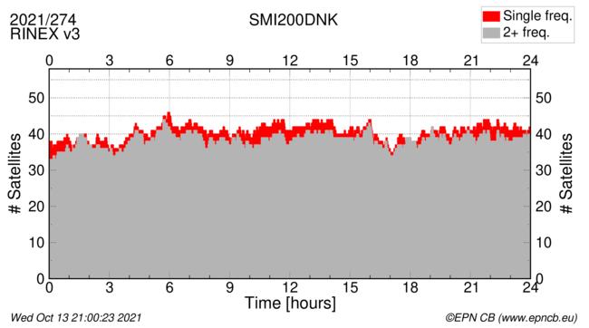 Time / Number of satellites