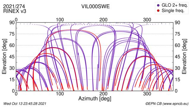 Azimuth / Elevation