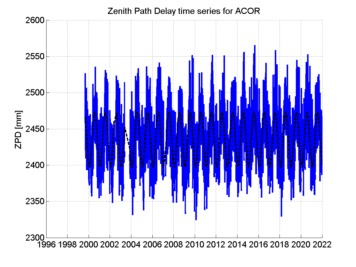 Zenith path delay time series