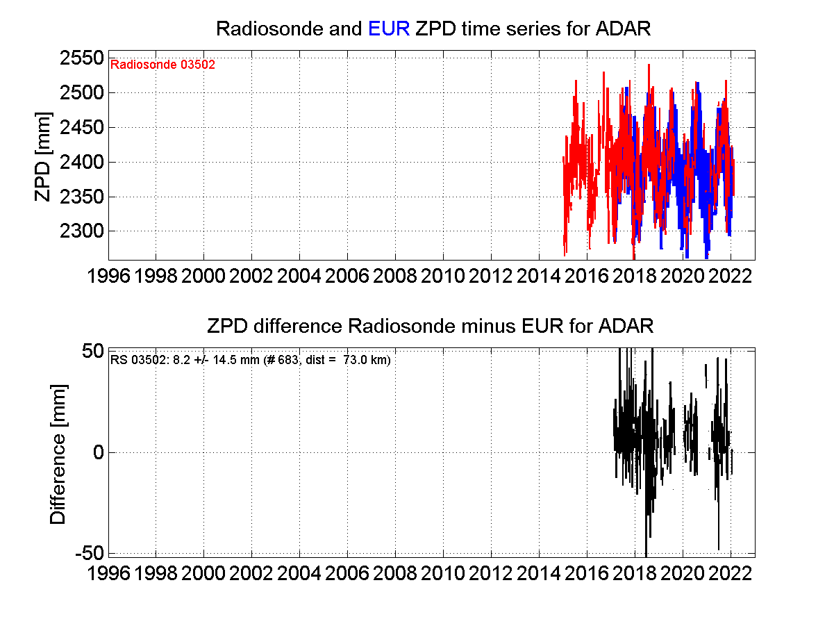 Zenith Path Delay differences between radiosonde data and EPN troposphere solution